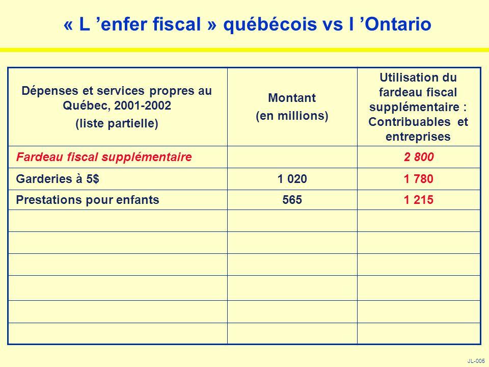 « L 'enfer fiscal » québécois vs l 'Ontario JL-005 1 215565 Prestations pour enfants 1 7801 020 Garderies à 5$ 2 800 Fardeau fiscal supplémentaire Uti