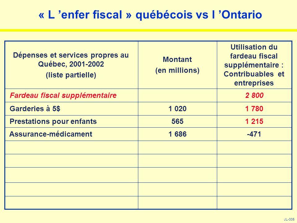 « L 'enfer fiscal » québécois vs l 'Ontario JL-005 -4711 686 Assurance-médicament 1 215565 Prestations pour enfants 1 7801 020 Garderies à 5$ 2 800 Fa