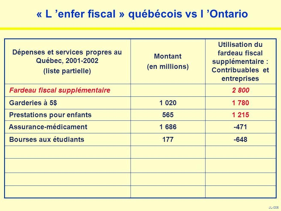 « L 'enfer fiscal » québécois vs l 'Ontario JL-005 -648177 Bourses aux étudiants -4711 686 Assurance-médicament 1 215565 Prestations pour enfants 1 78