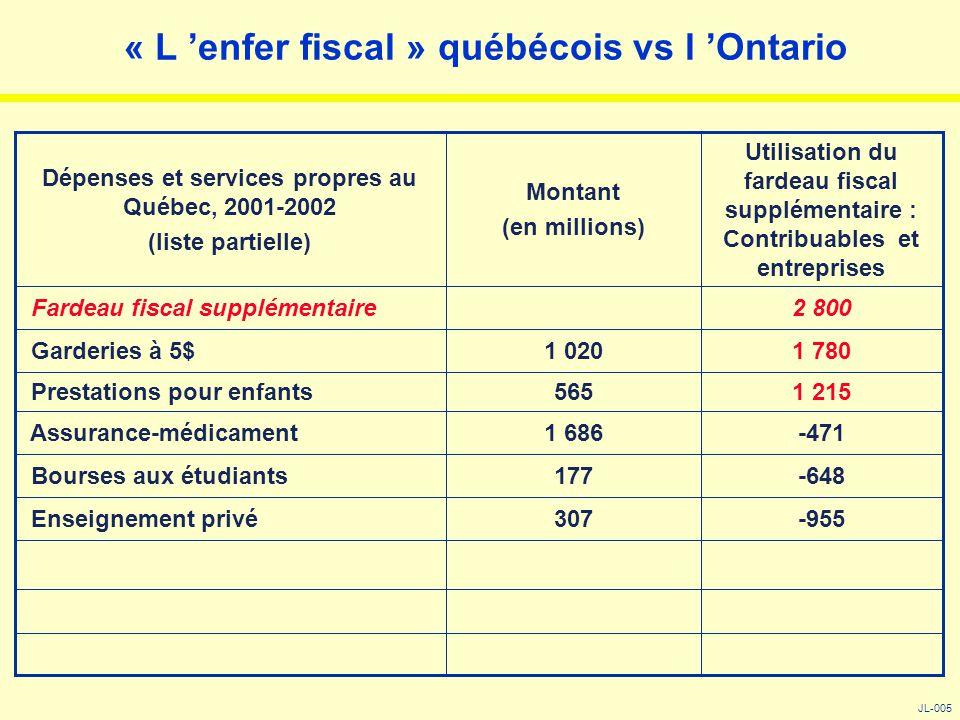 « L 'enfer fiscal » québécois vs l 'Ontario JL-005 -955307 Enseignement privé -648177 Bourses aux étudiants -4711 686 Assurance-médicament 1 215565 Pr