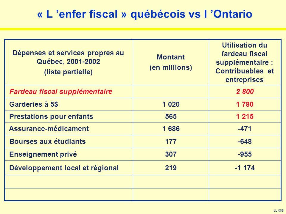 « L 'enfer fiscal » québécois vs l 'Ontario JL-005 -1 174219 Développement local et régional -955307 Enseignement privé -648177 Bourses aux étudiants