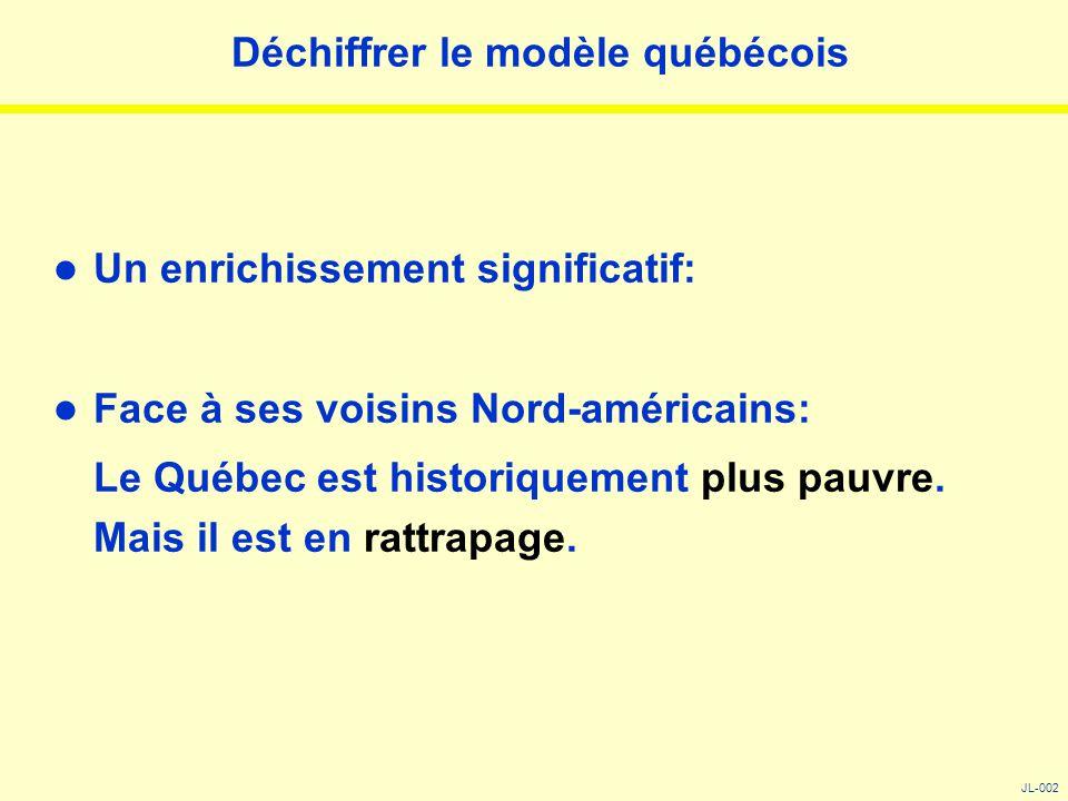 Déchiffrer le modèle québécois Un enrichissement significatif: Face à ses voisins Nord-américains: Le Québec est historiquement plus pauvre. Mais il e