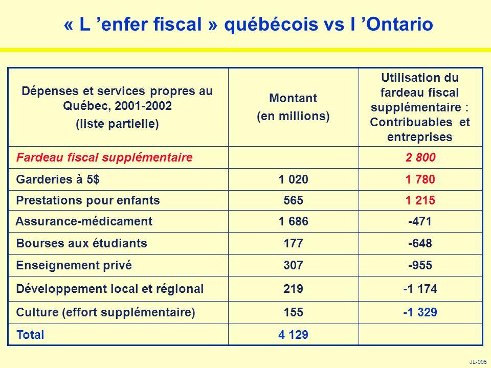 « L 'enfer fiscal » québécois vs l 'Ontario JL-005 4 129 Total -1 329155 Culture (effort supplémentaire) -1 174219 Développement local et régional -95