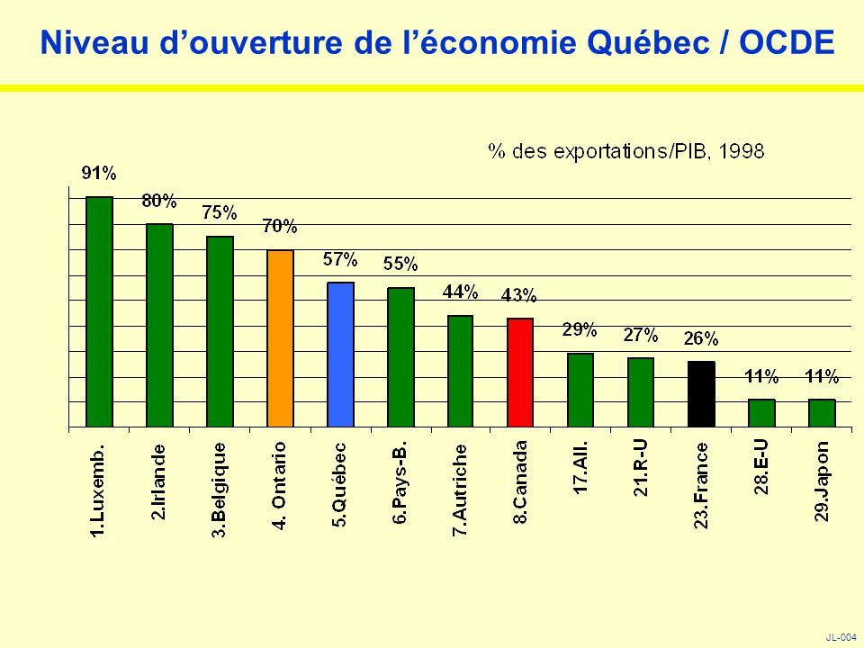 Niveau d'ouverture de l'économie Québec / OCDE JL-004
