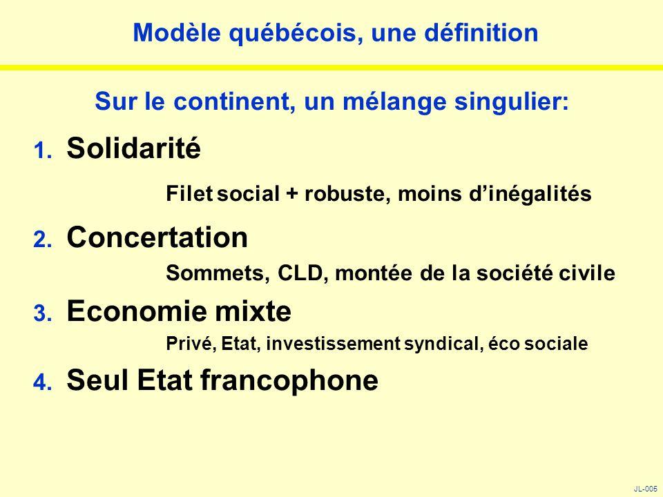 Modèle québécois, une définition Sur le continent, un mélange singulier: 1. Solidarité Filet social + robuste, moins d'inégalités 2. Concertation Somm