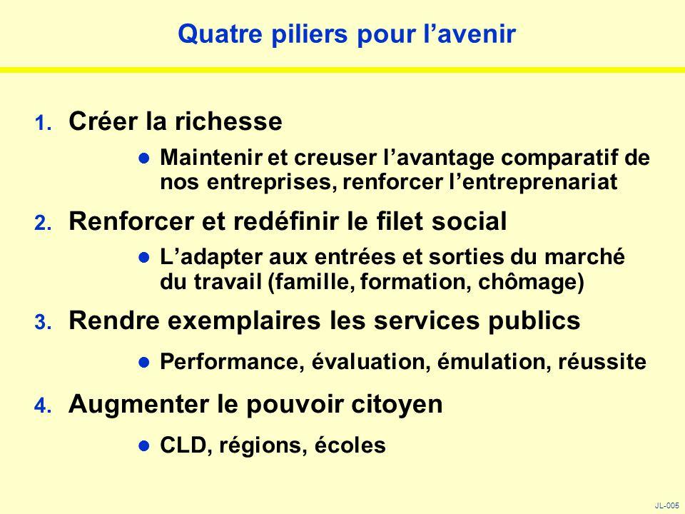 Quatre piliers pour l'avenir 1. Créer la richesse Maintenir et creuser l'avantage comparatif de nos entreprises, renforcer l'entreprenariat 2. Renforc