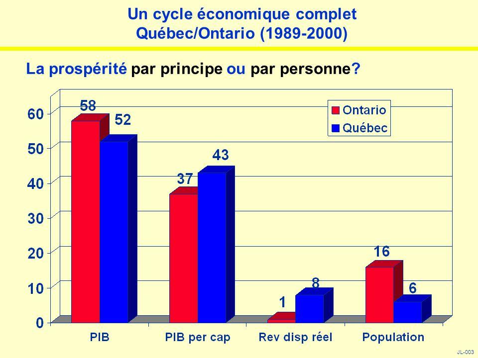 Un cycle économique complet Québec/Ontario (1989-2000) La prospérité par principe ou par personne? JL-003