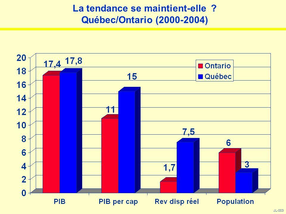 La tendance se maintient-elle ? Québec/Ontario (2000-2004) JL-003