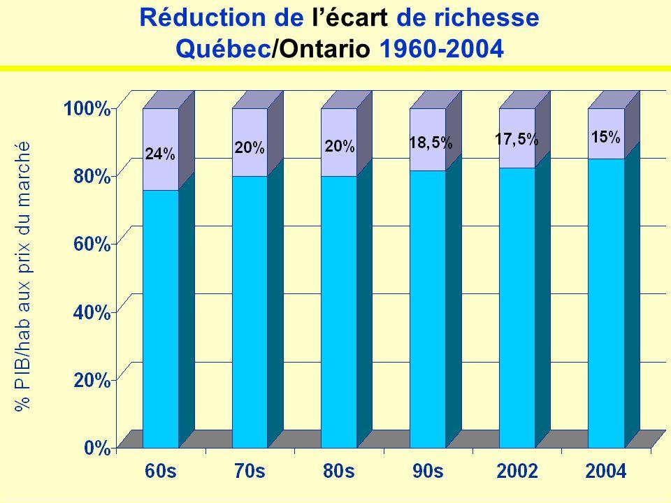 Réduction de l'écart de richesse Québec/Ontario 1960-2004 JL-004