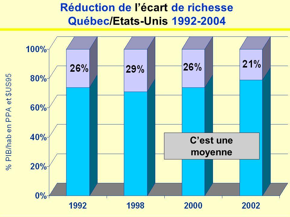 Québec: les inégalités les plus faibles du continent JL-005