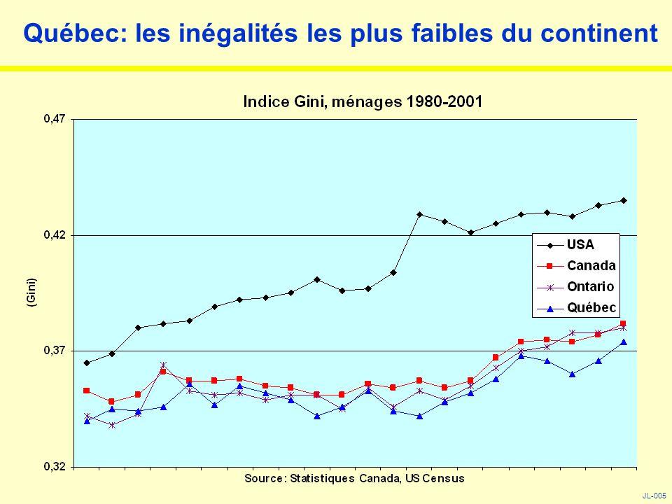 La concentration du revenu aux États-Unis au 1% supérieur, 1973-2003 JL-004 Il faut donc se méfier des moyennes