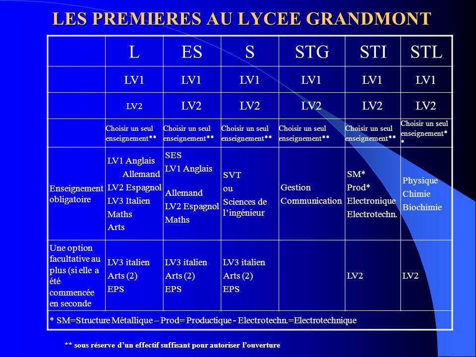 LES PREMIERES AU LYCEE GRANDMONT LESSSTGSTISTL LV1 LV2 Choisir un seul enseignement** Enseignement obligatoire LV1 Anglais Allemand LV2 Espagnol LV3 I