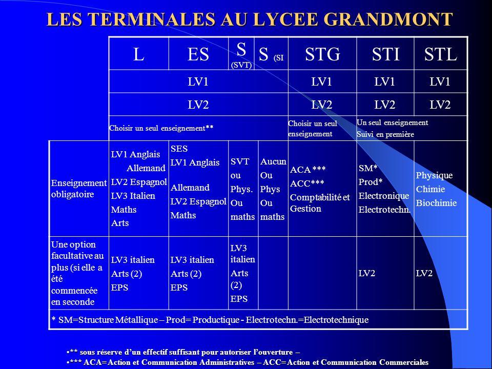 SERIE GENERALE SERIE TECHNOLOGIQUE LESSSTGSTISTL GRANDMONT88,793,793,983,375,890,1 ACADEMIE79,180,481,778,578,486.7 LES RESULTATS AU BACCALAUREAT 2004 Le cycle terminale (classes de première et de terminale)Le cycle terminale (classes de première et de terminale) 1- la classe de premièrela classe de première 2 – la classe de terminalela classe de terminale 3 – les résultats au baccalauréatles résultats au baccalauréat Les manuels scolaires
