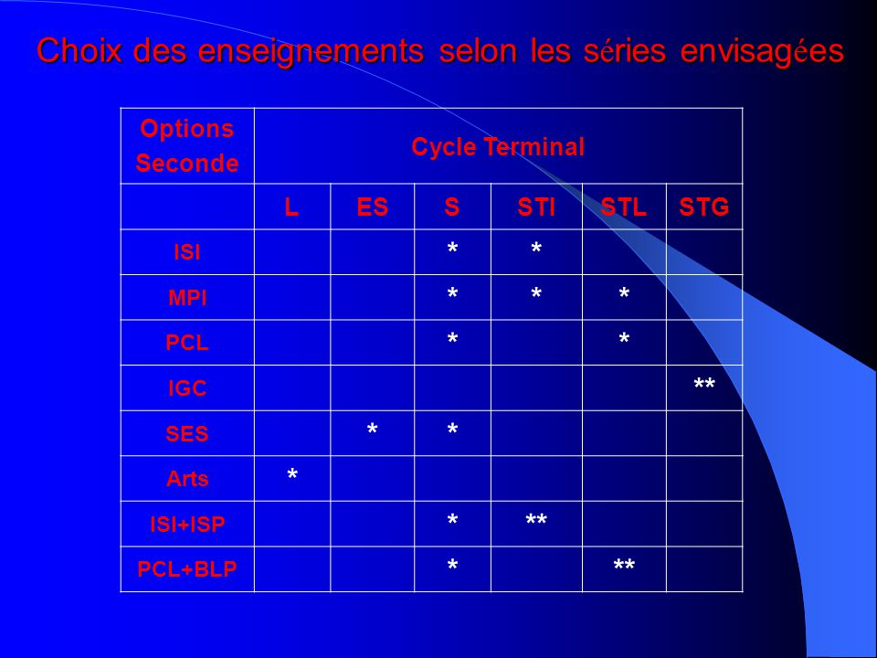 Options Seconde Cycle Terminal LESSSTISTLSTG ISI ** MPI *** PCL ** IGC ** SES ** Arts * ISI+ISP *** PCL+BLP *** Choix des enseignements selon les s é