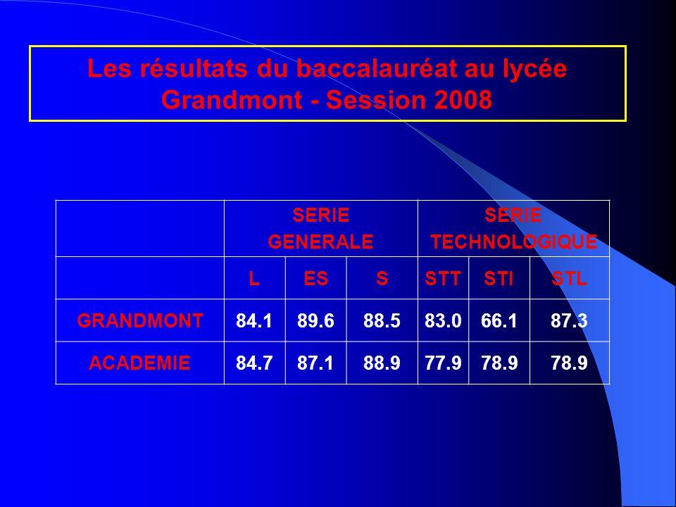 COP Les résultats du baccalauréat au lycée Grandmont - Session 2008 SERIE GENERALE SERIE TECHNOLOGIQUE LESSSTTSTISTL GRANDMONT84.189.688.583.066.187.3 ACADEMIE84.787.188.977.978.9