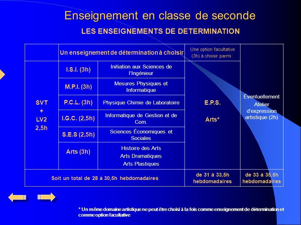 LES ENSEIGNEMENTS DE DETERMINATION Un enseignement de détermination à choisir Une option facultative (3h) à choisir parmi : Éventuellement Atelier d'expression artistique (2h) SVT + LV2 2,5h I.S.I.