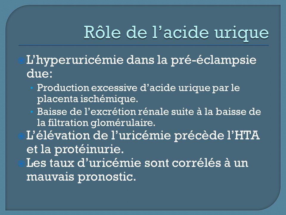  L'hyperuricémie dans la pré-éclampsie due: Production excessive d'acide urique par le placenta ischémique. Baisse de l'excrétion rénale suite à la b