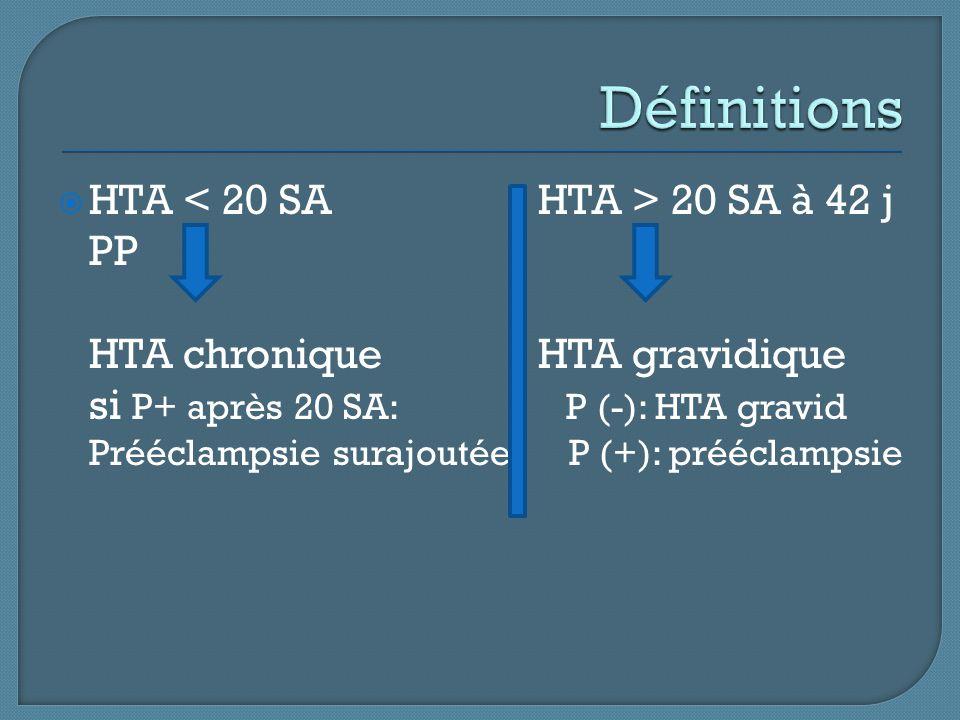  HTA 20 SA à 42 j PP HTA chroniqueHTA gravidique si P+ après 20 SA: P (-): HTA gravid Prééclampsie surajoutée P (+): prééclampsie