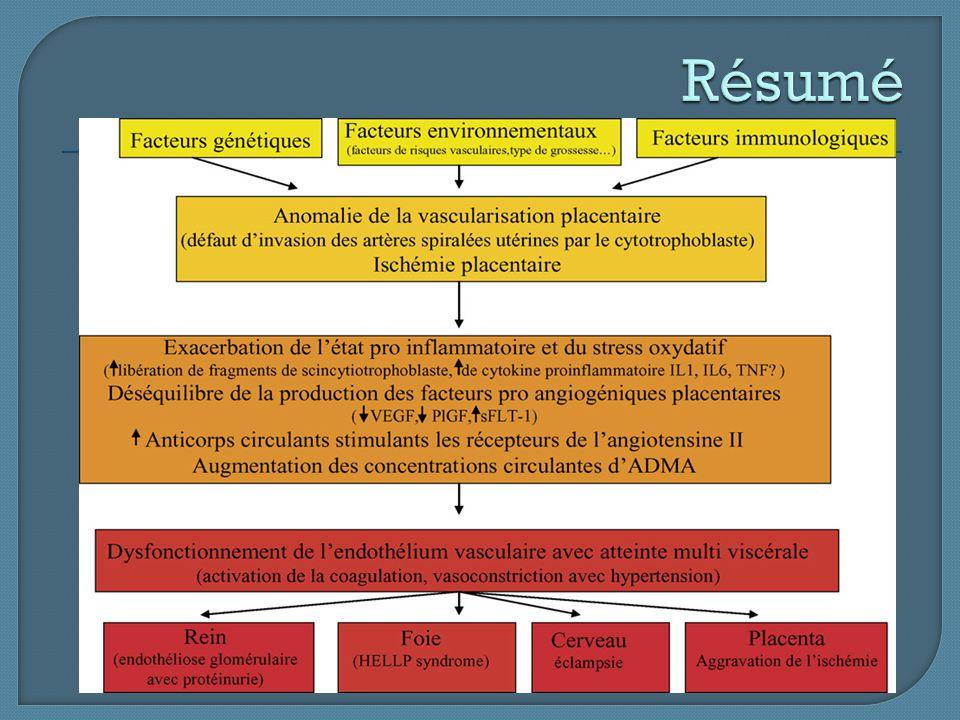  L'hyperuricémie dans la pré-éclampsie due: Production excessive d'acide urique par le placenta ischémique.