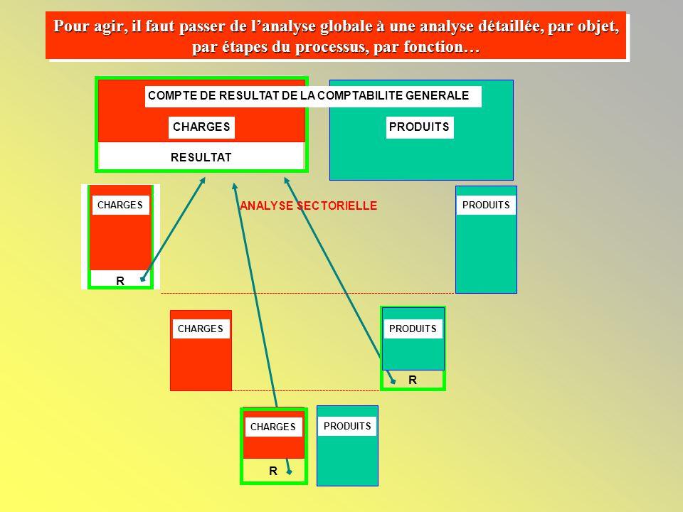 COMPTE DE RESULTAT DE LA COMPTABILITE GENERALE CHARGESPRODUITS RESULTAT ANALYSE SECTORIELLE CHARGES PRODUITS CHARGES PRODUITS CHARGES R R R PRODUITS Pour agir, il faut passer de l'analyse globale à une analyse détaillée, par objet, par étapes du processus, par fonction…