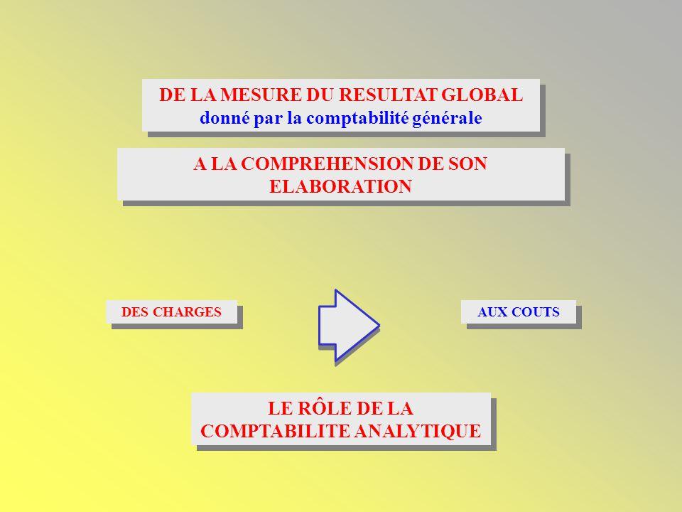 DE LA MESURE DU RESULTAT GLOBAL donné par la comptabilité générale DE LA MESURE DU RESULTAT GLOBAL donné par la comptabilité générale A LA COMPREHENSION DE SON ELABORATION DES CHARGES AUX COUTS LE RÔLE DE LA COMPTABILITE ANALYTIQUE