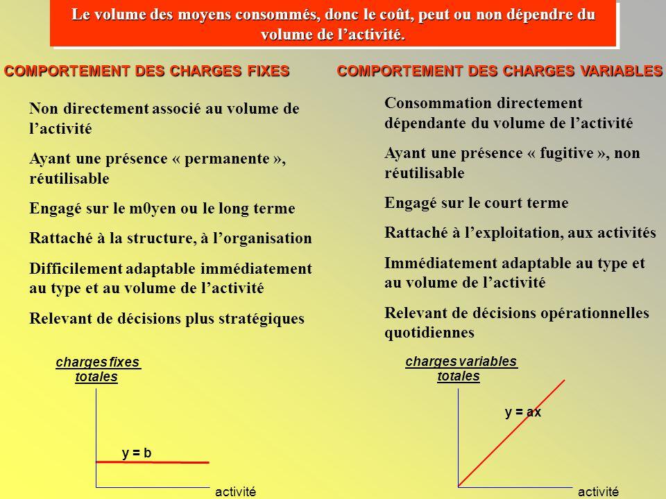 Le volume des moyens consommés, donc le coût, peut ou non dépendre du volume de l'activité.