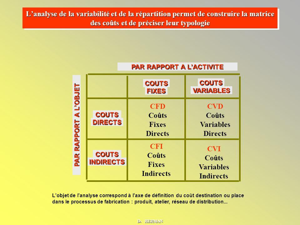 COUTS FIXES COUTS VARIABLES COUTS DIRECTS COUTS INDIRECTS L objet de l analyse correspond à l axe de définition du coût destination ou place dans le processus de fabrication : produit, atelier, réseau de distribution...