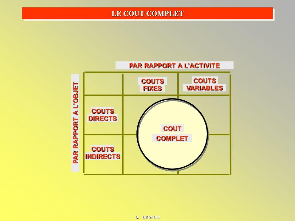 COUTS FIXES COUTS VARIABLES COUTS DIRECTS COUTS INDIRECTS COUT COMPLET LE COUT COMPLET PAR RAPPORT A L'OBJET PAR RAPPORT A L'ACTIVITE D.