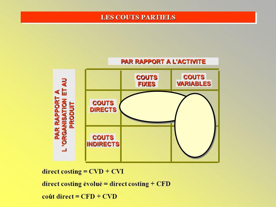COUTS FIXES COUTS VARIABLES COUTS DIRECTS COUTS INDIRECTS : LES COUTS PARTIELS PAR RAPPORT AU PRODUIT PAR RAPPORT A L'ACTIVITE PAR RAPPORT A L 'ORGANISATION ET AU PRODUIT direct costing = CVD + CVI direct costing évolué = direct costing + CFD coût direct = CFD + CVD
