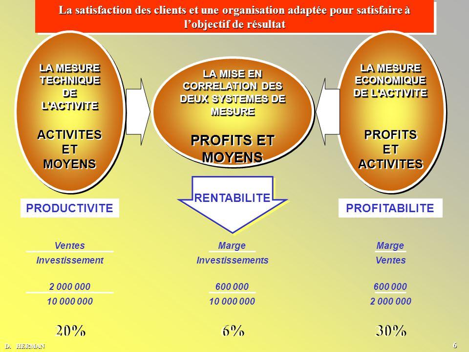 La satisfaction des clients et une organisation adaptée pour satisfaire à l'objectif de résultat LA MESURE ECONOMIQUE DE L ACTIVITE PROFITS ET ACTIVITES LA MISE EN CORRELATION DES DEUX SYSTEMES DE MESURE PROFITS ET MOYENS LA MESURE TECHNIQUE DE L ACTIVITE ACTIVITES ET MOYENS PROFITABILITEPRODUCTIVITE RENTABILITE Marge Ventes Marge Investissements Ventes Investissement 600 000 2 000 000 600 000 10 000 000 2 000 000 10 000 000 20% 6% 30% D.