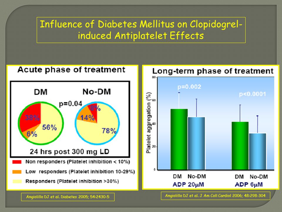 Influence of Diabetes Mellitus on Clopidogrel- induced Antiplatelet Effects Angiolillo DJ et al. Diabetes 2005; 54:2430-5 Angiolillo DJ et al. J Am Co
