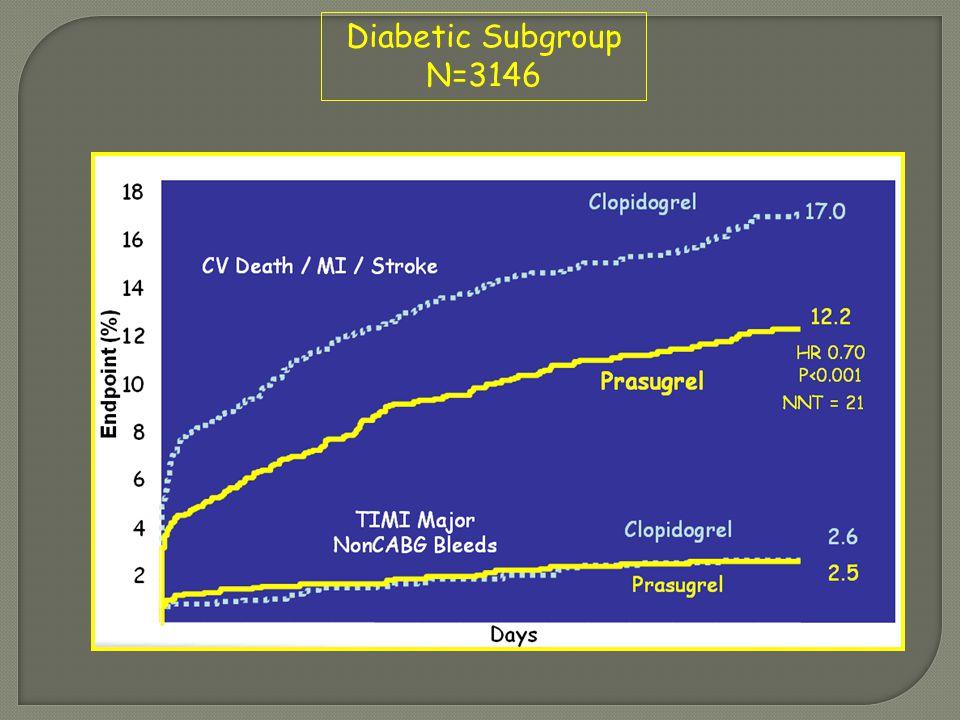 Diabetic Subgroup N=3146
