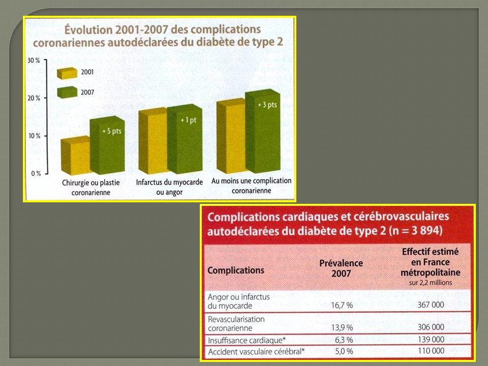 Dysfonction endothéliale  Altération de la fonction plaquettaire  Altération de l'équilibre coagulation/fibrinolyse  Augmentation de la prolifération des cellules musculaires lisses  Autres FDR associés Particularités du diabétique
