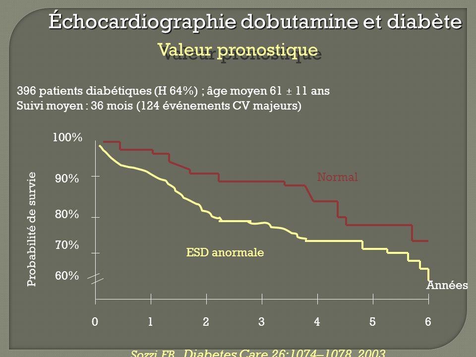 396 patients diabétiques (H 64%) ; âge moyen 61  11 ans Suivi moyen : 36 mois (124 événements CV majeurs) Sozzi FB. Diabetes Care 26:1074–1078, 2003