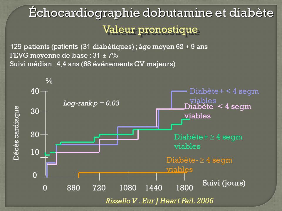 129 patients ( patients (31 diabétiques ) ; âge moyen 62  9 ans FEVG moyenne de base : 31  7% Suivi médian : 4,4 ans (68 événements CV majeurs) Rizz