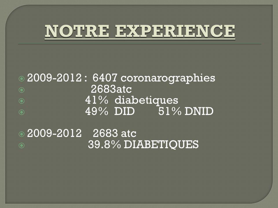  2009-2012 : 6407 coronarographies  2683atc  41% diabetiques  49% DID 51% DNID  2009-2012 2683 atc  39.8% DIABETIQUES