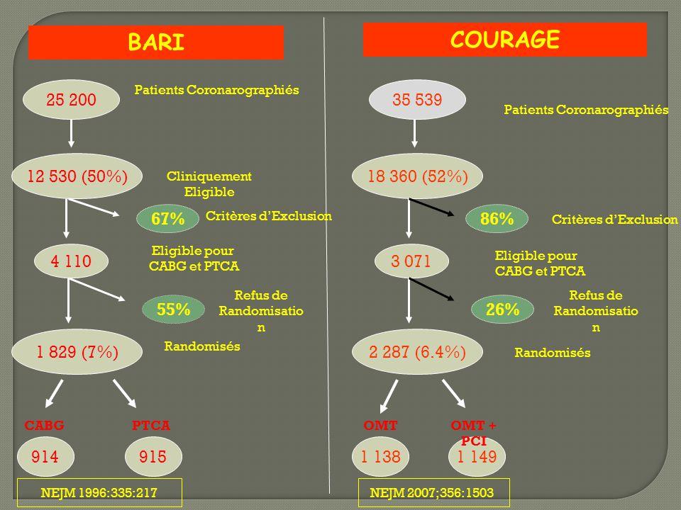 BARI COURAGE 25 200 12 530 (50%) Patients Coronarographiés Cliniquement Eligible 67% Critères d'Exclusion 4 110 Eligible pour CABG et PTCA 55% 1 829 (