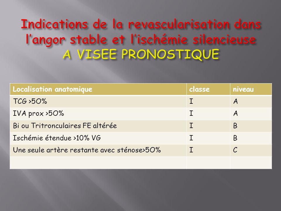 Localisation anatomiqueclasseniveau TCG >5O%IA IVA prox >5O%IA Bi ou Tritronculaires FE altéréeIB Ischémie étendue >10% VGIB Une seule artère restante