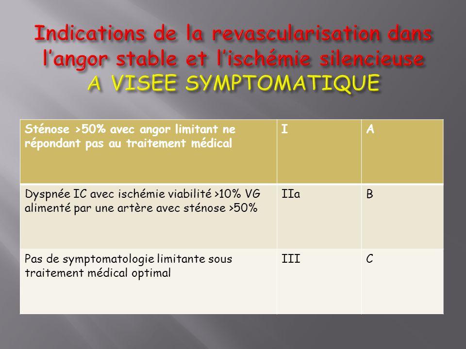 Sténose >50% avec angor limitant ne répondant pas au traitement médical IA Dyspnée IC avec ischémie viabilité >10% VG alimenté par une artère avec sté