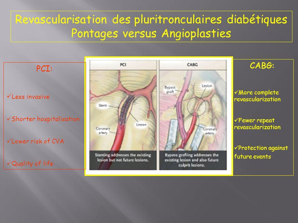 Revascularisation des pluritronculaires diabétiques Pontages versus Angioplasties PCI: Less invasive Shorter hospitalisation Lower risk of CVA Quality