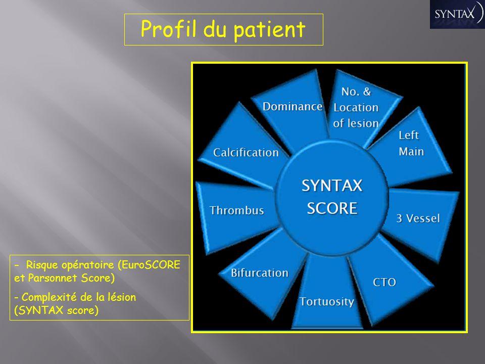 Profil du patient - Risque opératoire (EuroSCORE et Parsonnet Score) - Complexité de la lésion (SYNTAX score)