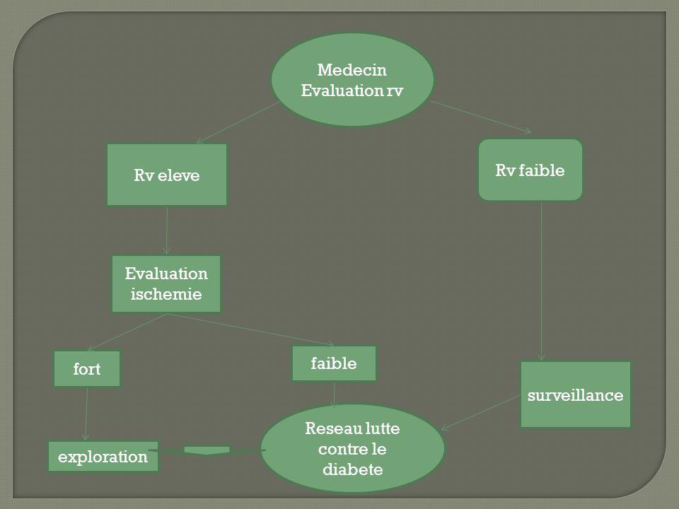 Medecin Evaluation rv Rv faible surveillance Reseau lutte contre le diabete Rv eleve Evaluation ischemie faible fort exploration