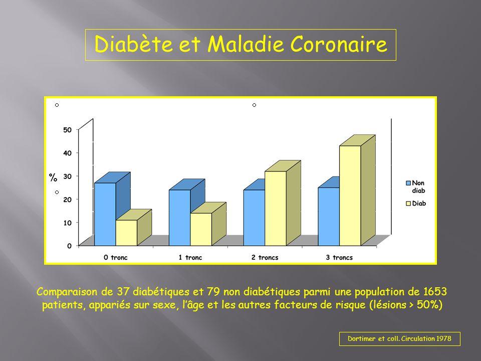 Comparaison de 37 diabétiques et 79 non diabétiques parmi une population de 1653 patients, appariés sur sexe, l'âge et les autres facteurs de risque (