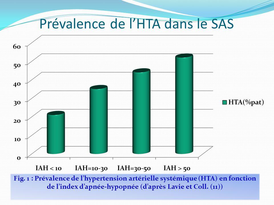 Fig. 1 : Prévalence de l'hypertension artérielle systémique (HTA) en fonction de l'index d'apnée-hypopnée (d'après Lavie et Coll. (11)) Prévalence de