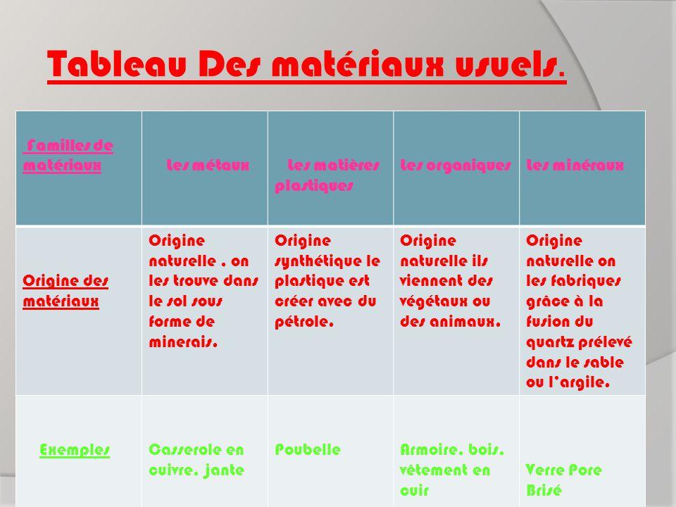 Tableau Des matériaux usuels. Familles de matériaux Les métaux Les matières plastiques Les organiquesLes minéraux Origine des matériaux Origine nature