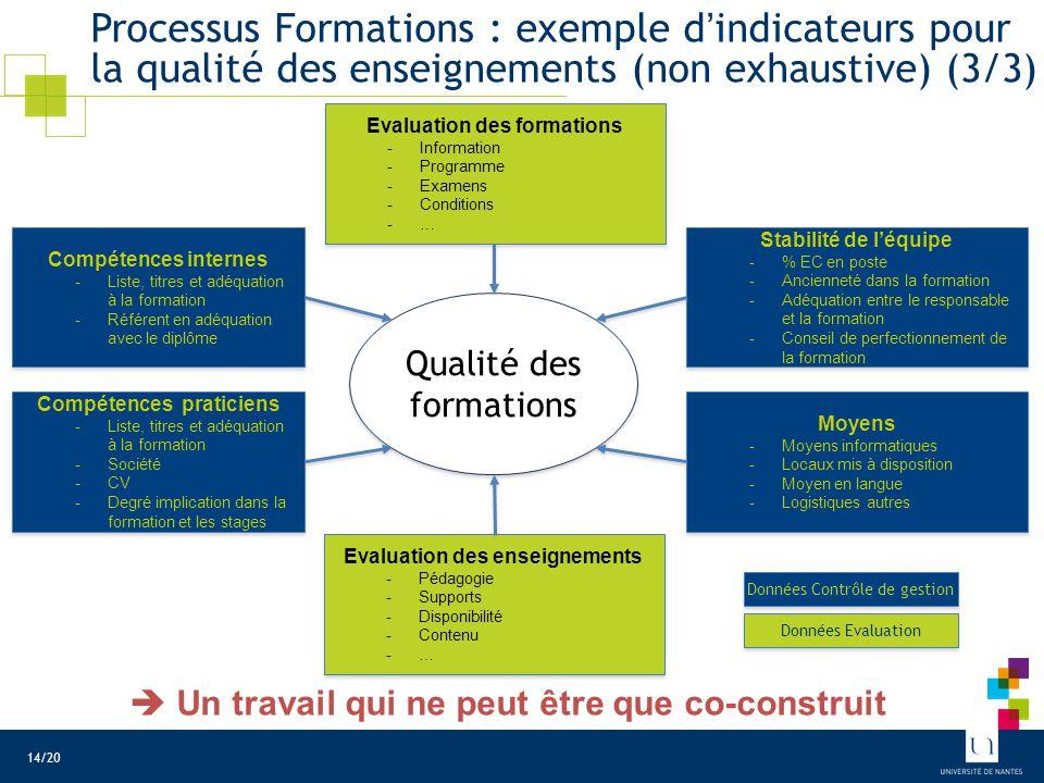 Processus Formations : exemple d'indicateurs pour la qualité des enseignements (non exhaustive) (3/3) Qualité des formations Compétences internes -Lis