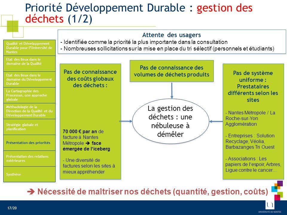 Priorité Développement Durable : gestion des déchets (1/2) La gestion des déchets : une nébuleuse à démêler Pas de connaissance des volumes de déchets