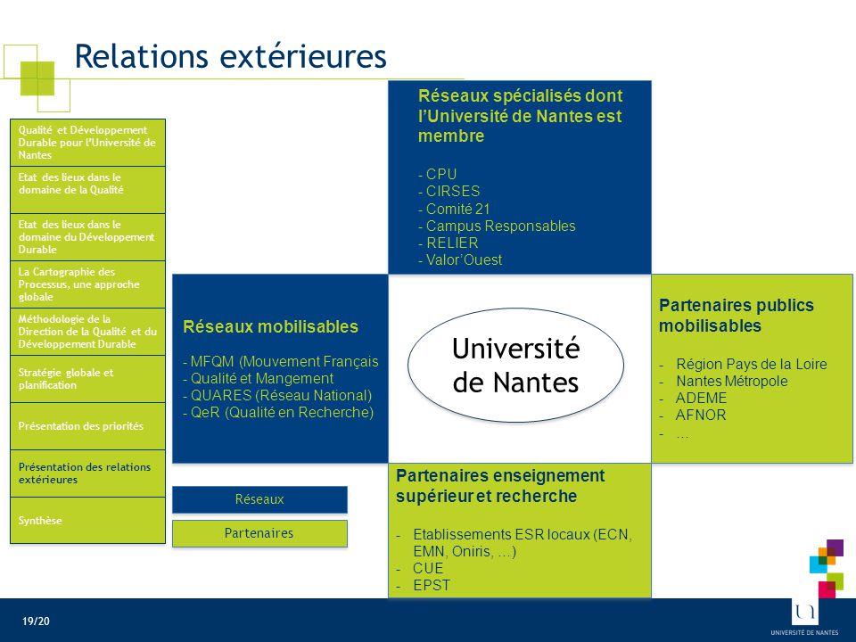Relations extérieures Université de Nantes Partenaires publics mobilisables -Région Pays de la Loire -Nantes Métropole -ADEME -AFNOR -… Partenaires pu