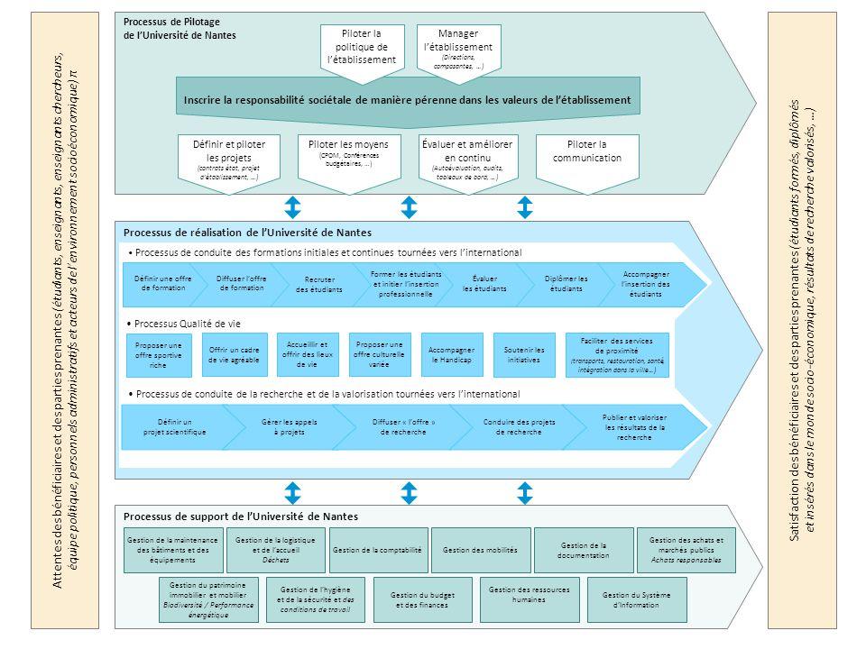 Processus de réalisation de l'Université de Nantes Attentes des bénéficiaires et des parties prenantes (étudiants, enseignants, enseignants chercheurs
