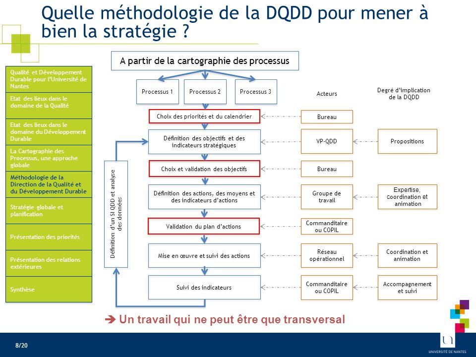 Quelle méthodologie de la DQDD pour mener à bien la stratégie ? A partir de la cartographie des processus Processus 3 Processus 1 Processus 2 Choix de